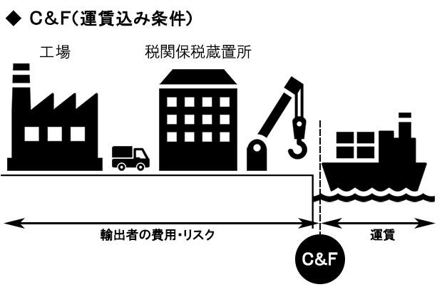 運賃込み価格(C&F価格、またはCFR価格)
