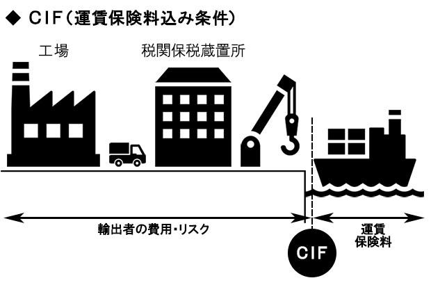 運賃・保険料込み価格(CIF価格)
