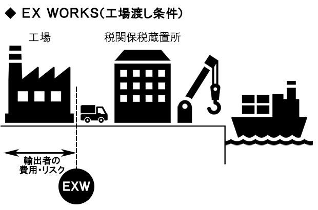 工場渡し価格(EX WORKS価格/EXW価格)